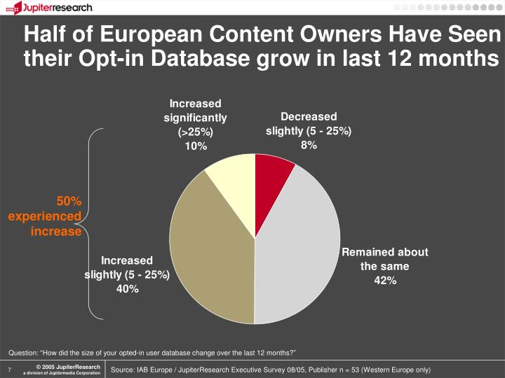 Half of European Content Owners Have Seen their Opt-in Database grow in last 12 months