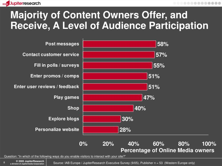 Majority of Content Owners Offer, and Receive, A Level of Audience Participation