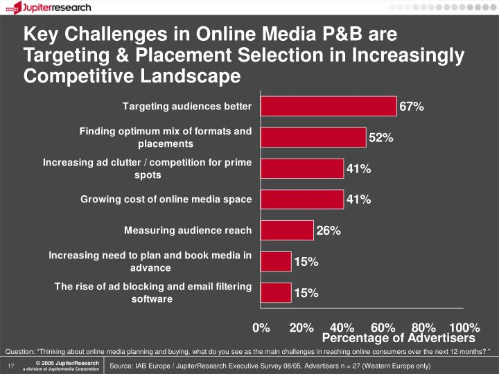 Key Challenges in Online Media P&B are Targeting & Placement Selection in Increasingly Competitive Landscape