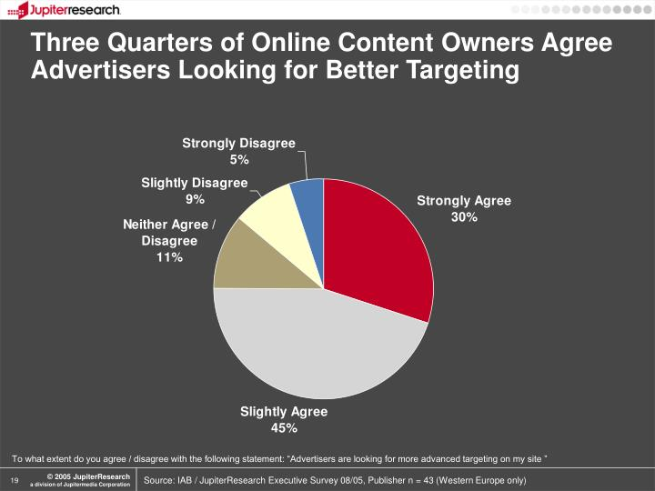Three Quarters of Online Content Owners Agree Advertisers Looking for Better Targeting
