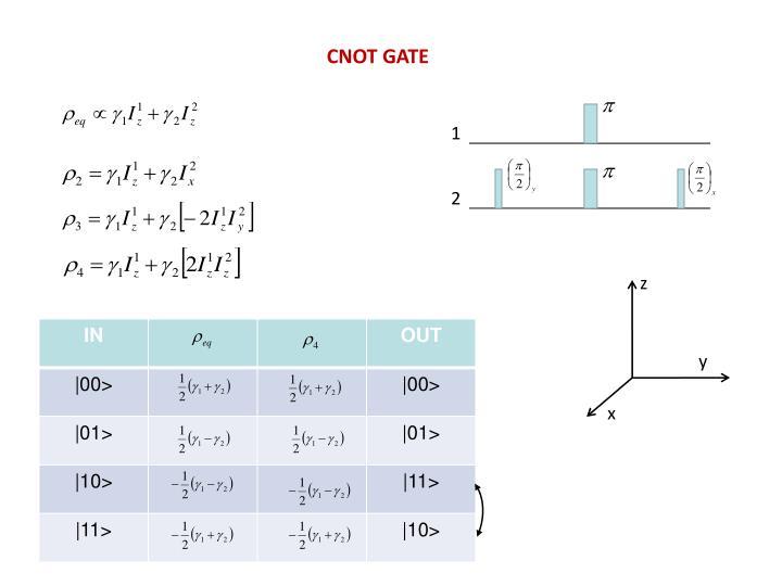 CNOT GATE