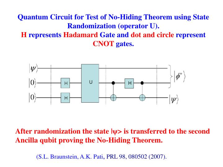 Quantum Circuit for Test of No-Hiding Theorem using State Randomization (operator U).