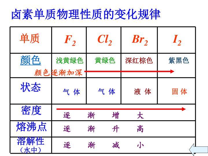 卤素单质物理性质的变化规律