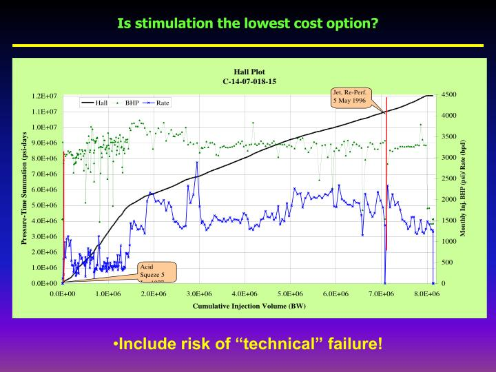 Is stimulation the lowest cost option?