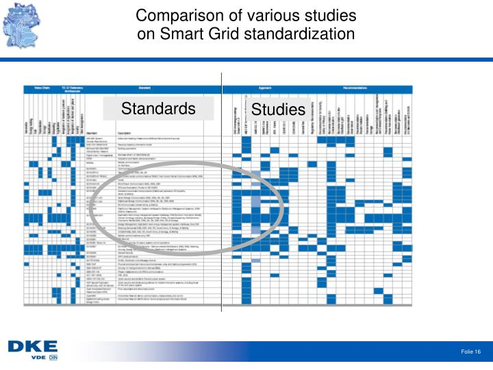 Comparison of various studies