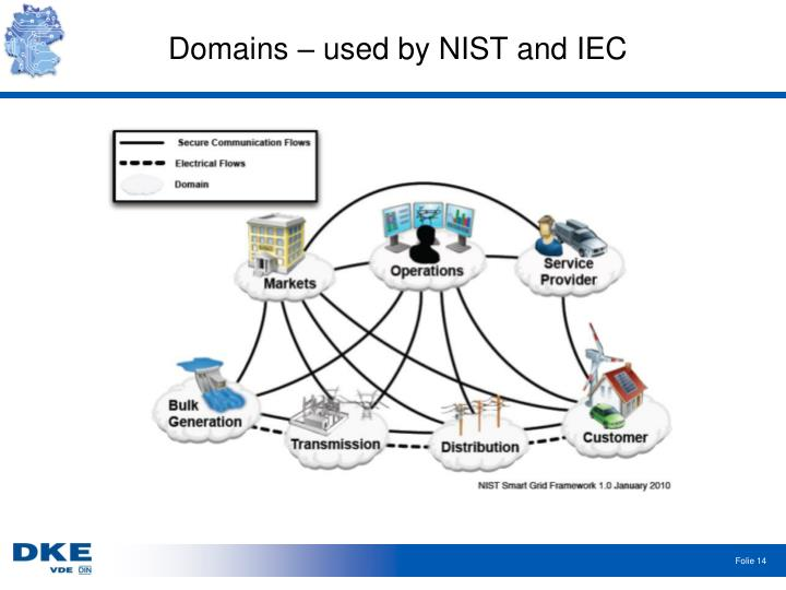 Domains – used by NIST and IEC
