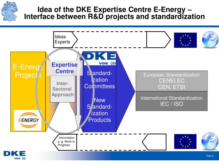Idea of the dke expertise centre e energy interface between r d projects and standardization