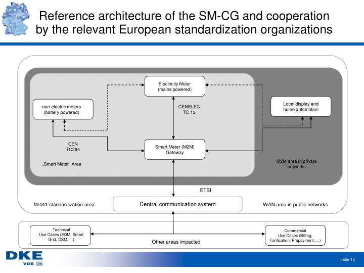 Reference architecture of the SM-CG and cooperation by the relevant European standardization organizations