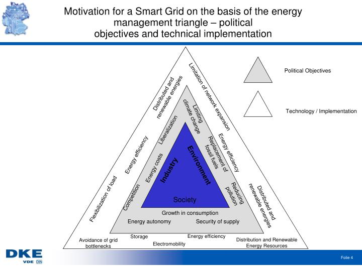 Motivation for a Smart Grid on the basis of the energy management triangle – political