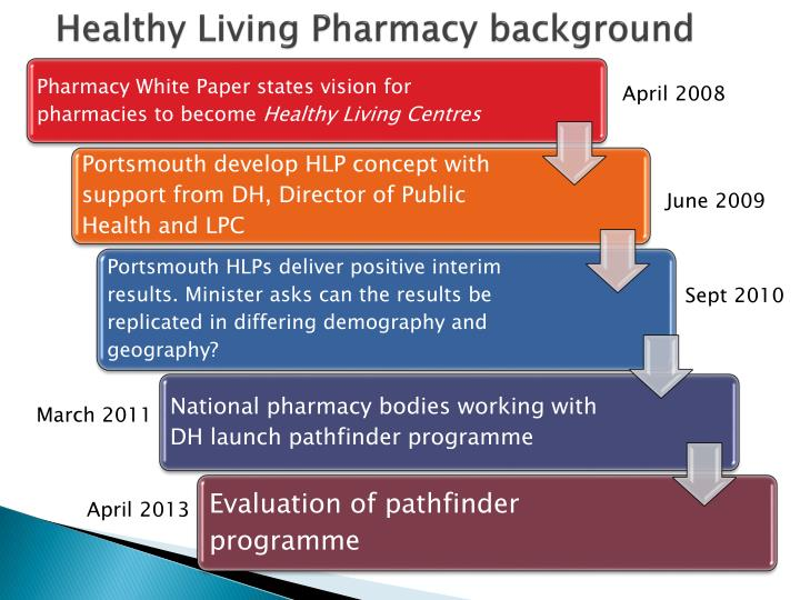 Healthy Living Pharmacy background