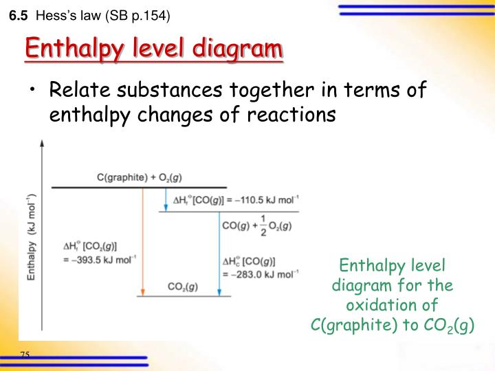 Enthalpy level diagram for the oxidation of C(graphite) to CO