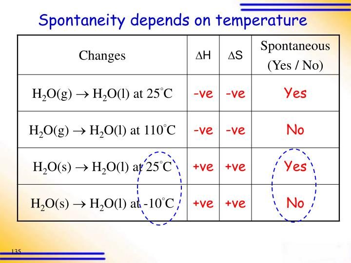 Spontaneity depends on temperature