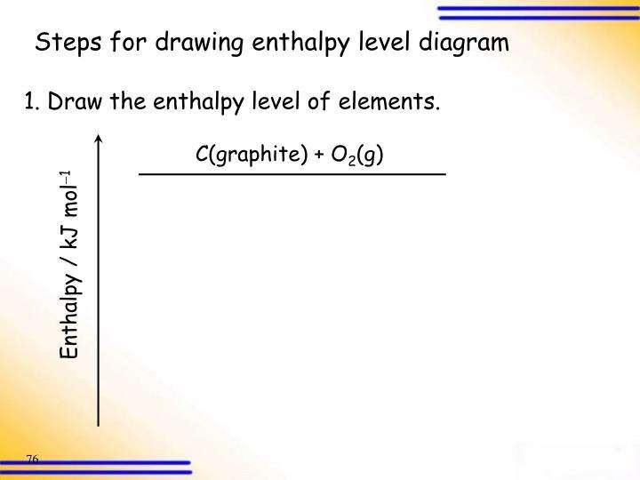 C(graphite) + O