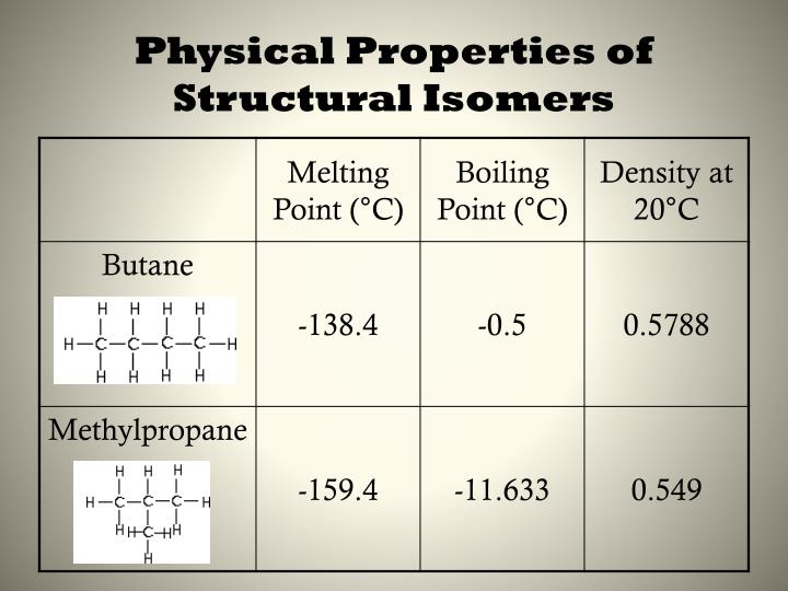 Physical Properties of Structural Isomers