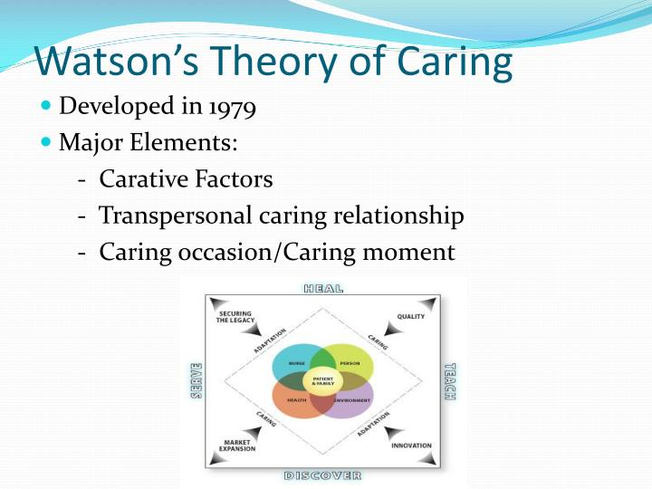 jean watson carative factors utilized in the transpersonal relationship Jean watson's theory of human caring heidijo elyea transpersonal caring relationships original carative factors dr watson started her theory with.
