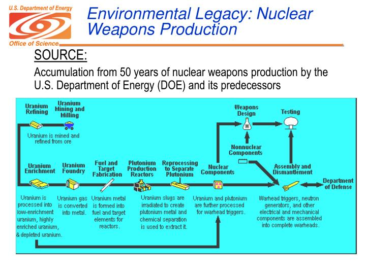 Environmental Legacy: Nuclear