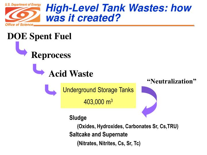 High-Level Tank Wastes: how was it created?