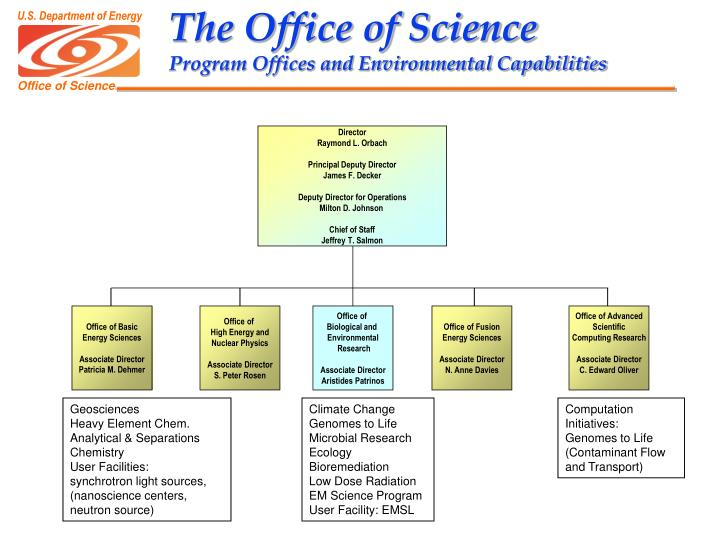 The Office of Science