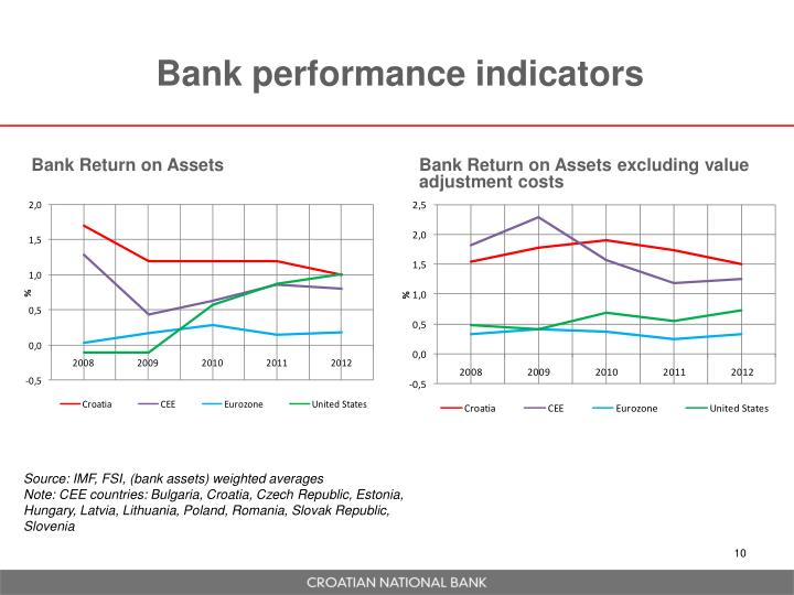 Bank performance indicators