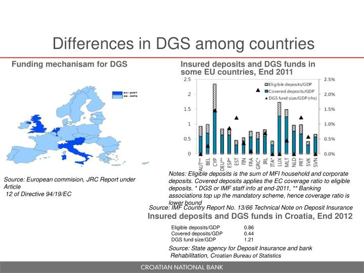 Differences in DGS among countries