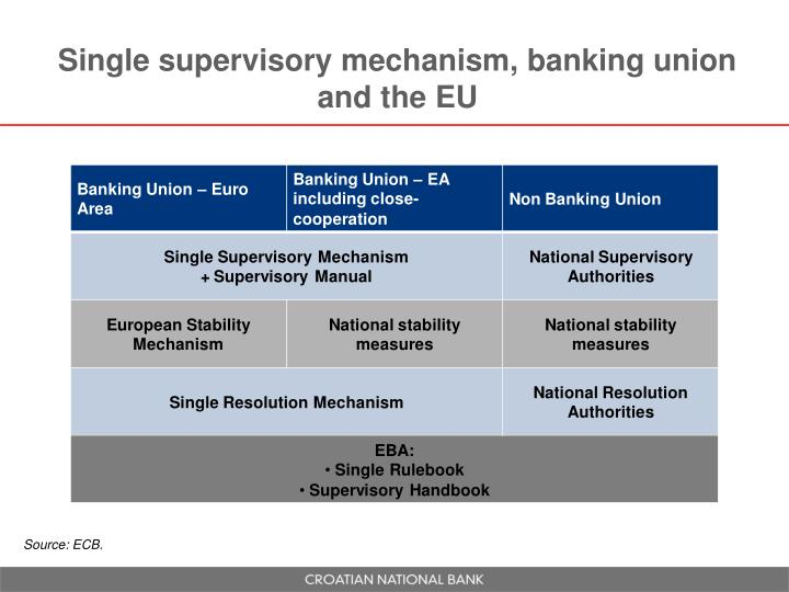 Single supervisory mechanism, banking union and the EU