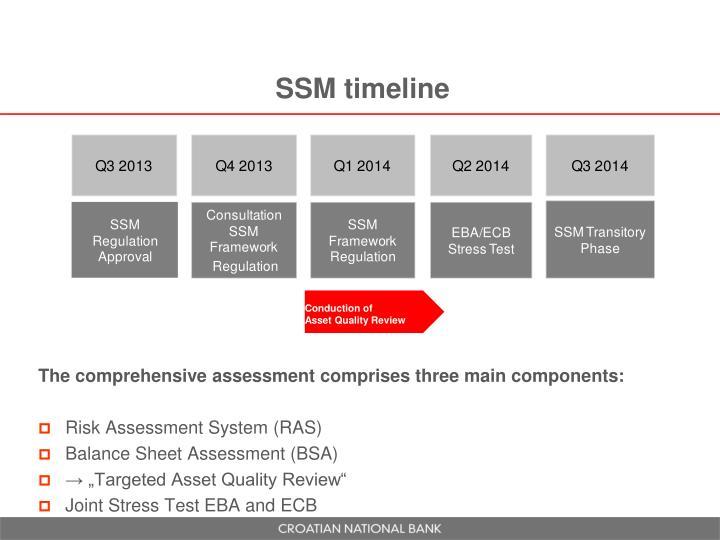 SSM timeline