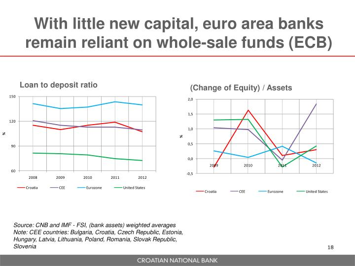 With little new capital, euro area banks remain reliant on whole-sale funds