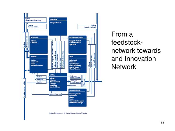 From a feedstock- network towards and Innovation Network