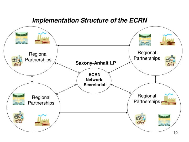 Implementation Structure of the ECRN