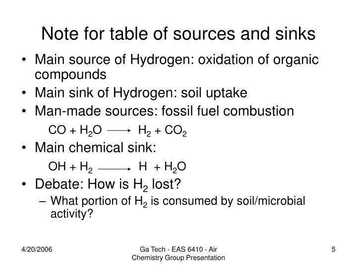 Main source of Hydrogen: oxidation of organic compounds