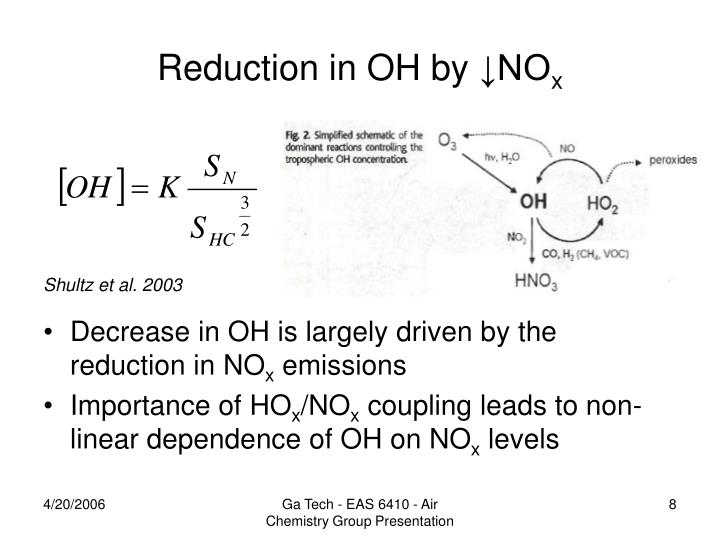 Reduction in OH by