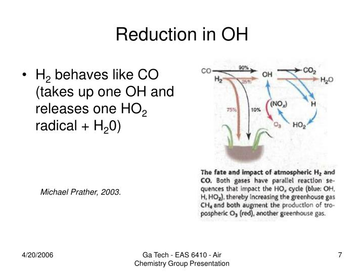Reduction in OH