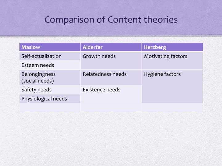 Comparison of Content theories