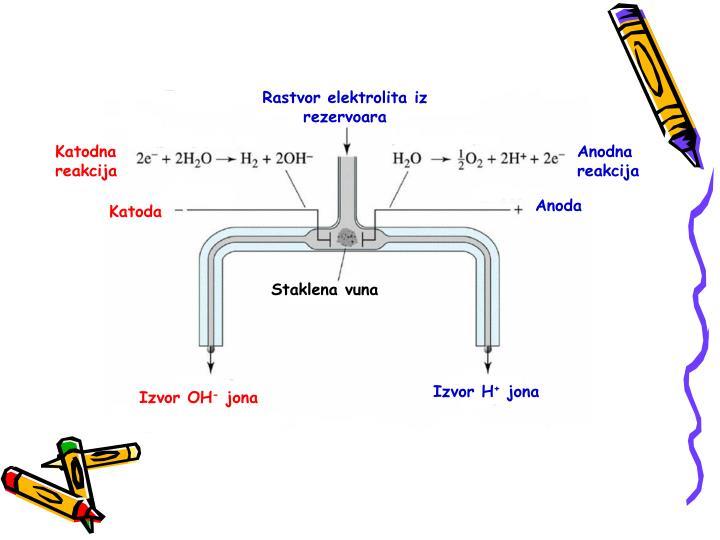 Rastvor elektrolita iz rezervoara