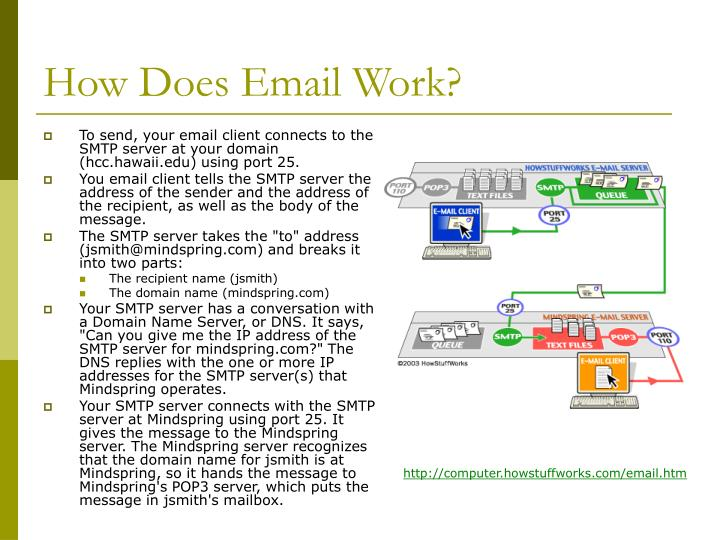 How does email work