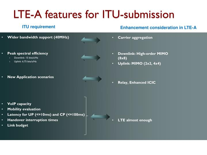 LTE-A features for ITU-submission