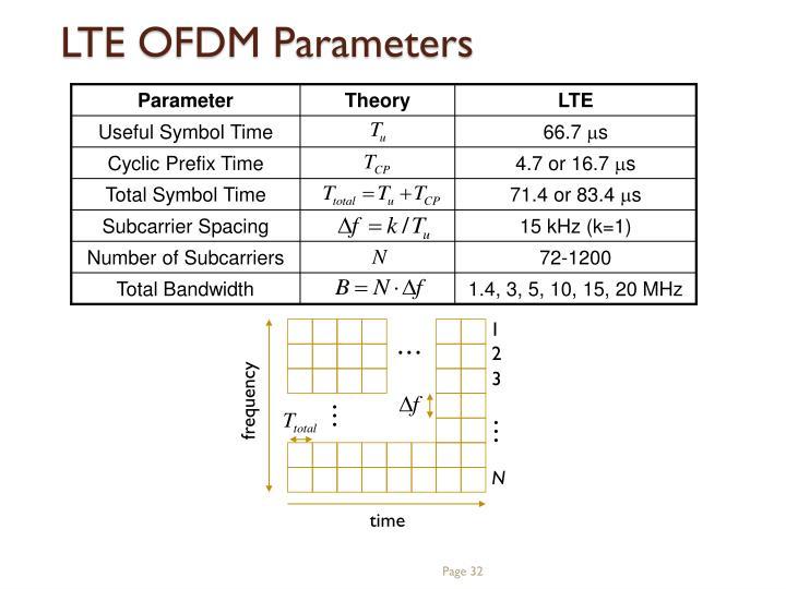 LTE OFDM Parameters
