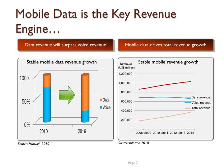 Mobile Data is the Key Revenue Engine…