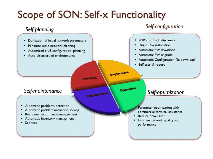 Scope of SON: Self-x Functionality