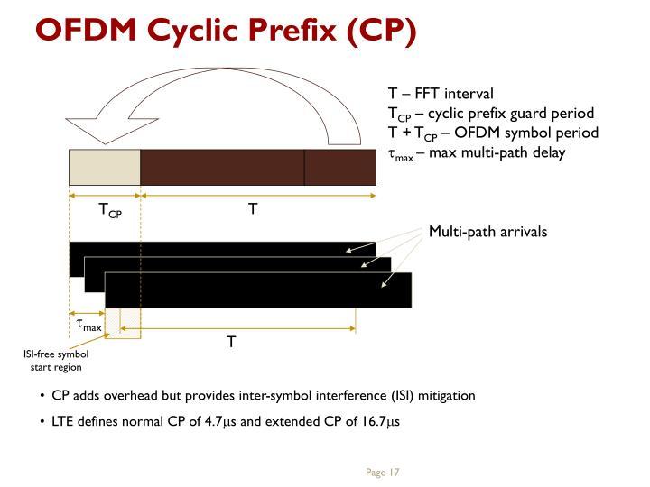 OFDM Cyclic Prefix (CP)