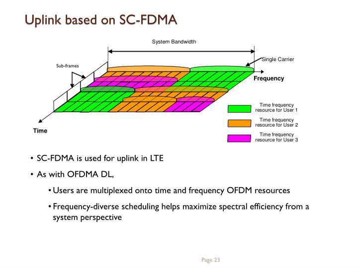 Uplink based on SC-FDMA