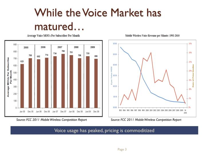 While the Voice Market has matured…