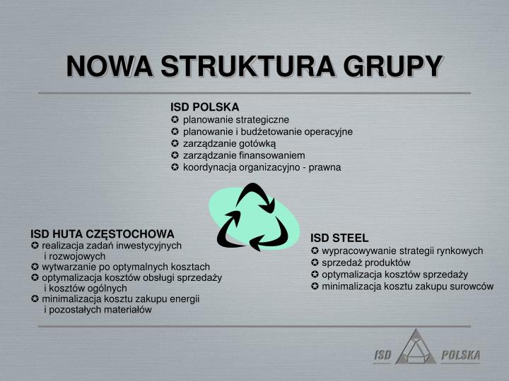 NOWA STRUKTURA GRUPY