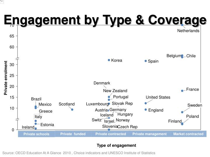 Engagement by Type & Coverage