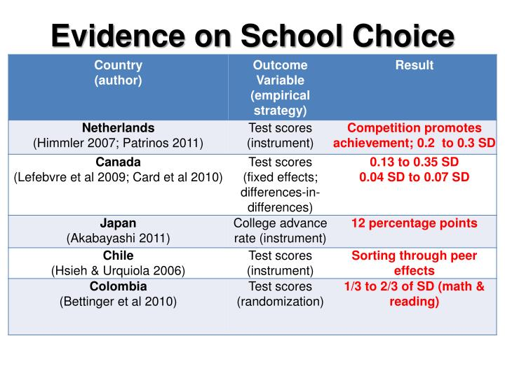 Evidence on School Choice