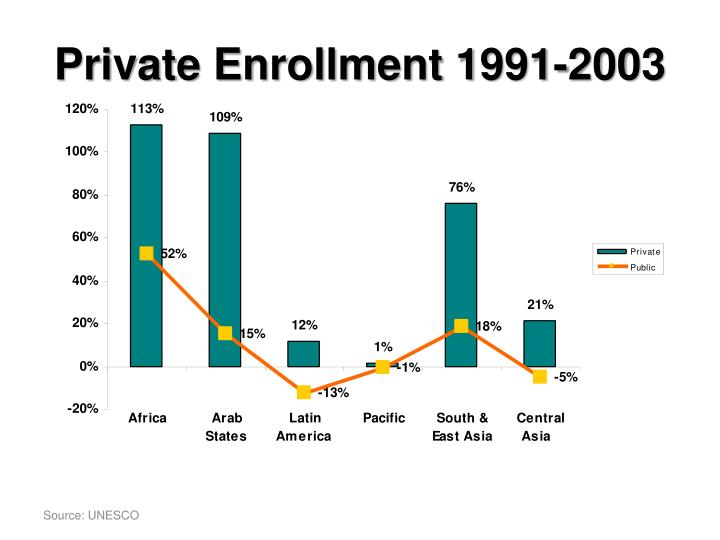 Private enrollment 1991 2003