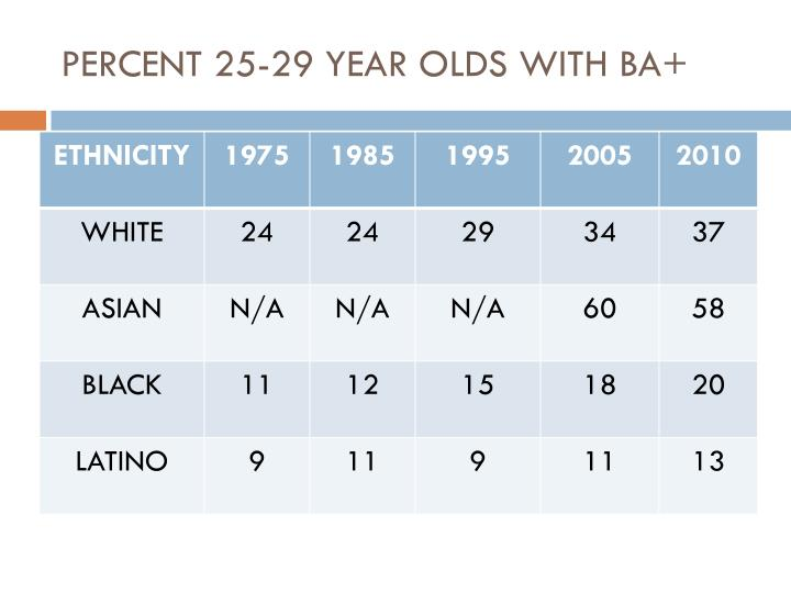 Percent 25 29 year olds with ba