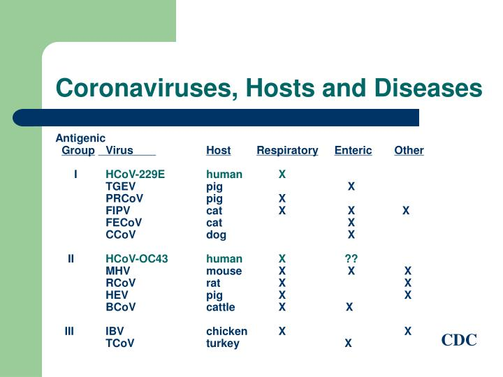 Coronaviruses, Hosts and Diseases