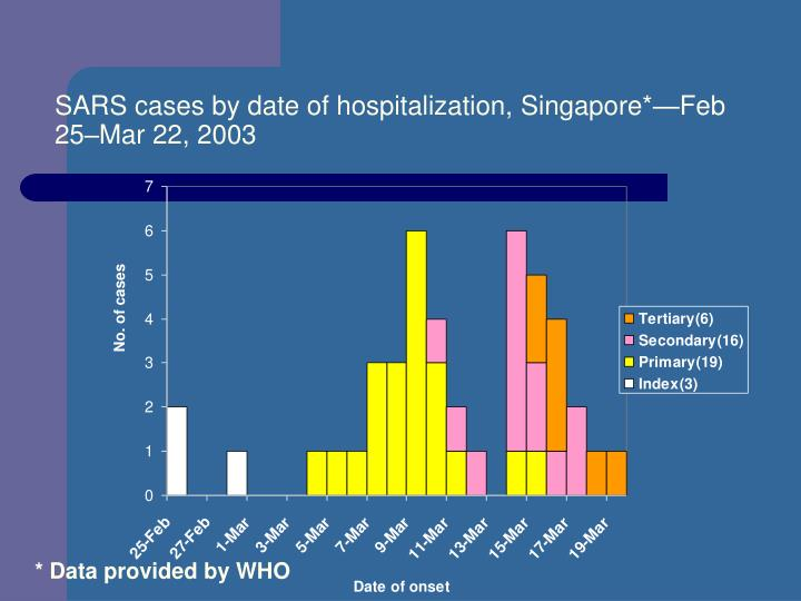 SARS cases by date of hospitalization, Singapore*—Feb 25–Mar 22, 2003