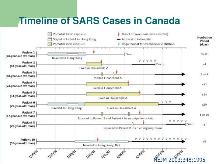 Timeline of SARS Cases in Canada